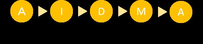 消費者行動モデル_AIDMA