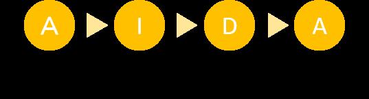 消費者行動モデル_AIDA