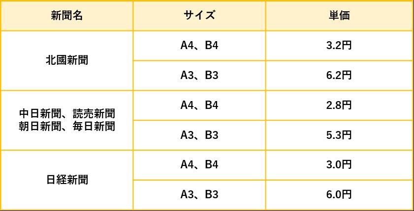 石川県の折込チラシの折込料金