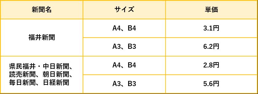 福井県の折込チラシの折込料金