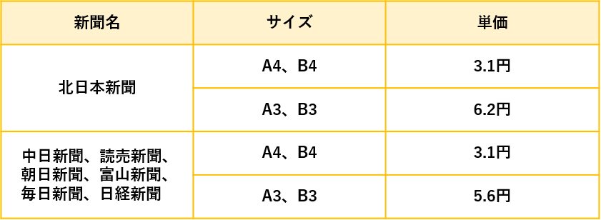 富山県の折込チラシの折込料金