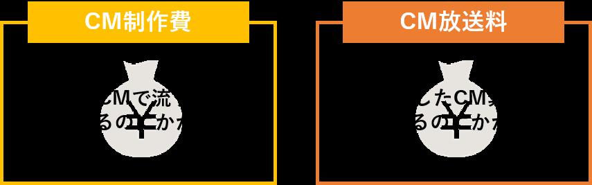 テレビCM制作費と放送料