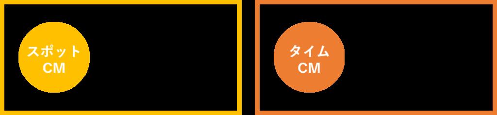 スポットCMとタイムCM