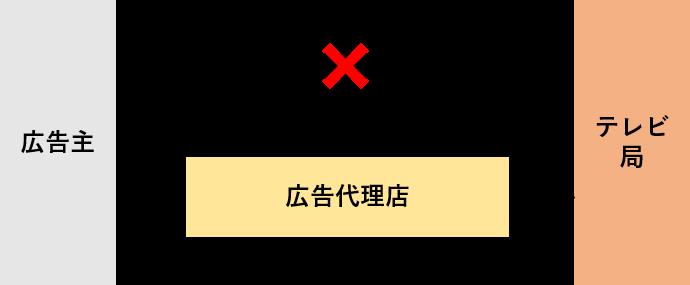 テレビCMを放送する場合の流れ-2