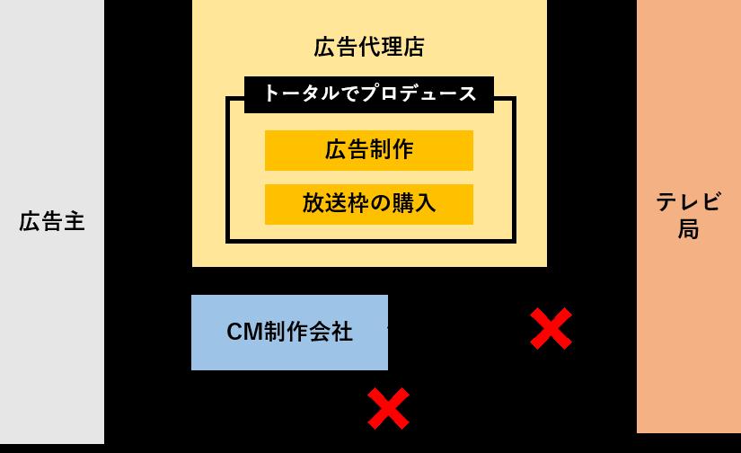 テレビCMを放送する場合の流れ-1