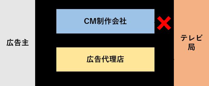 テレビCMを放送する場合の流れ-3